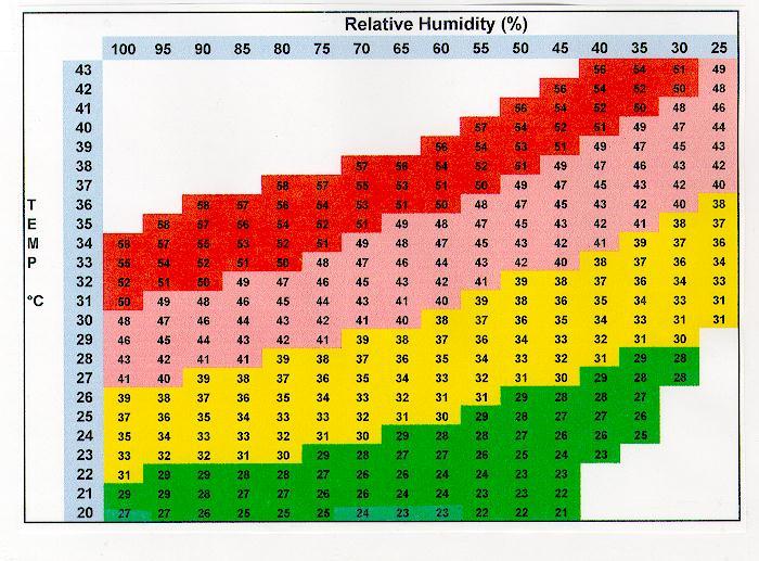 150 Degrees Celsius To Fahrenheit >> Novaweather